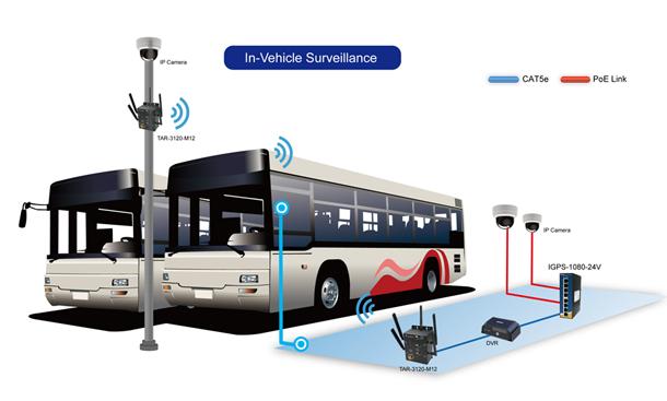 Transport Monitoring System : Transport