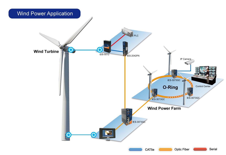 Power Station Wind Energy Turbine Diagram Furthermore Renewable Applications Farm